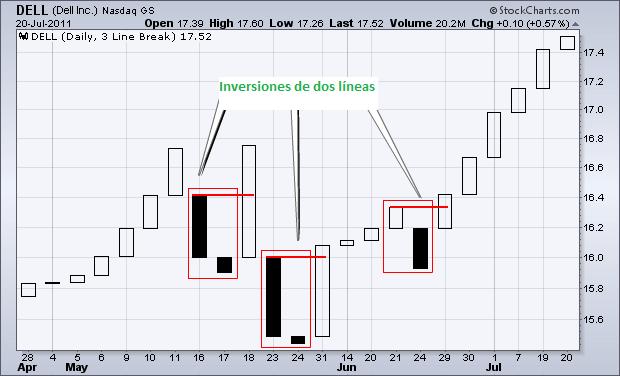 Imagen 3: 3 ejemplos de reversiones de dos líneas en un gráfico Three Line Break