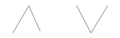 Ejemplo de máximo en forma de A y mínimo en forma de V
