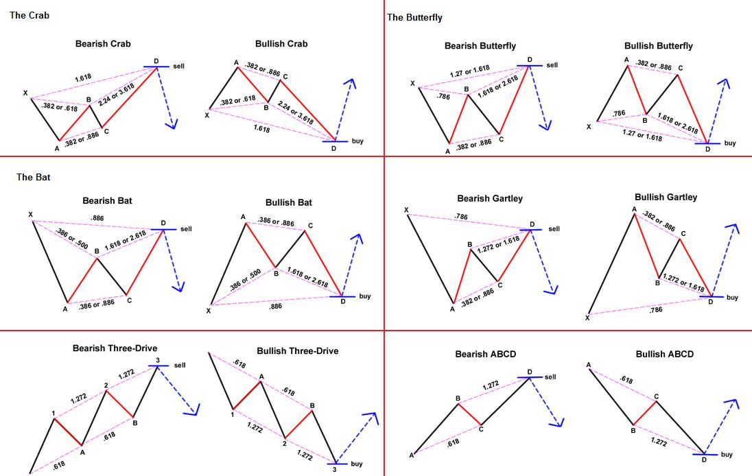 Los Patrones Armónicos en el Mercado – Definición y Principales Tipos