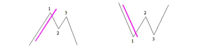 Ejemplo de señales con el enfoque alternativo con el patrón 1-2-3