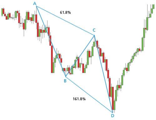 Ejemplo de un patrón ABCD alcista en un gráfico de 30 minutos del EUR/CHF
