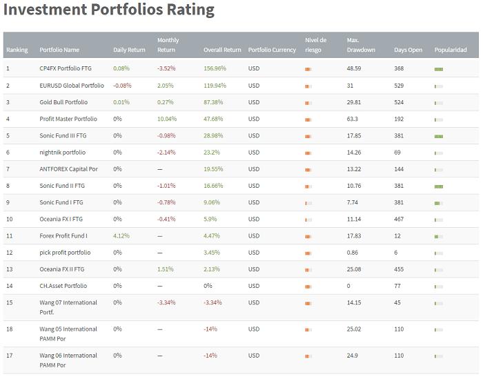 Ranking de carteras de Inversión PAMM de FXTM