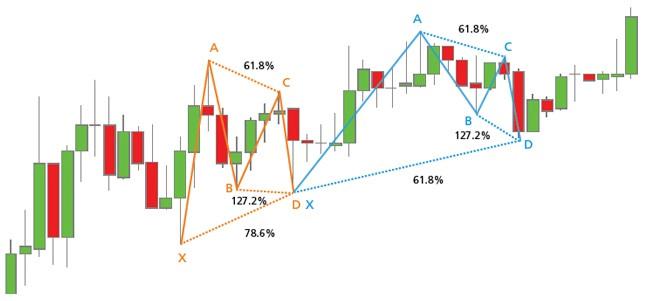 Dos patrones de Gartley alcistas en un gráfico con las relaciones entre sus componentes