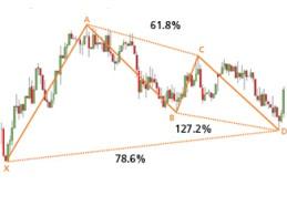 Gráfico D1 del par EUR/USD con un patrón de Gartley alcista