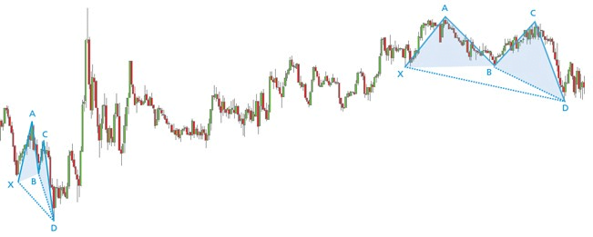 Gráfico de precios con dos patrones Butterfly alcistas