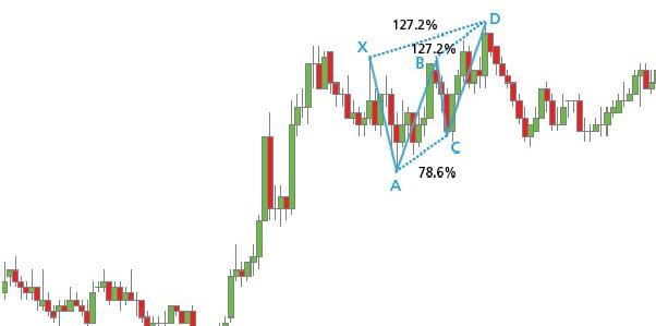 Gráfico H1 del par EUR/GBP con un patrón Butterfly bajista