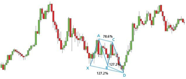 Gráfico H1 del USD/JPY con un patrón Butterfly alcista