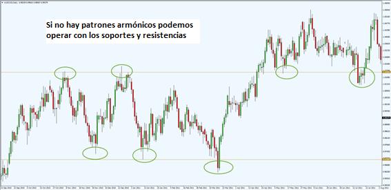 Imagen 6: Mercado en rango sin patrones armónicos