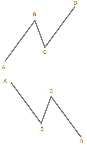 Ejemplos de patrónes ABCD ideales