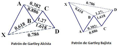 Patrones de Gartley