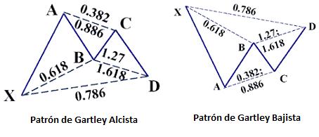 Tipos de patrones de Gartley con las proporciones entre sus componentes