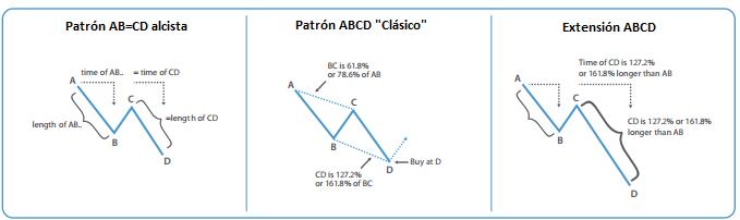 Variaciones del patrón ABCD alcista