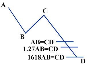 Variantes del patrón ABCD con sus proporciones