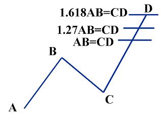 Variantes del patrón ABCD bajista con sus proporciones