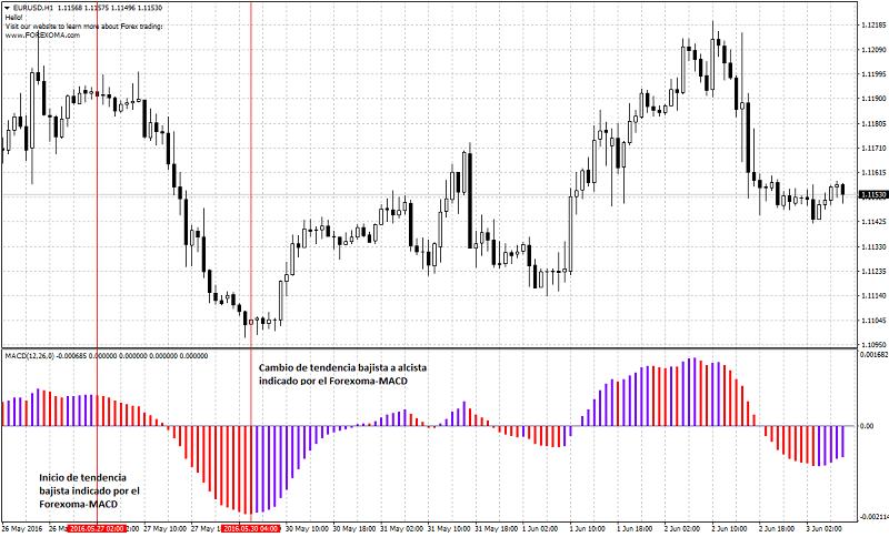 Gráfico H1 del EUR/USD con el Forexoma-MACD