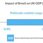 Posible impacto del Brexit en los mercados financieros