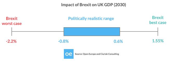 Posible impacto del Brexit en el PIB del Reino Unido