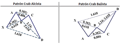 Versión alcista y versión bajista del patrón armónico Crab con las proporciones definidas entre sus componentes