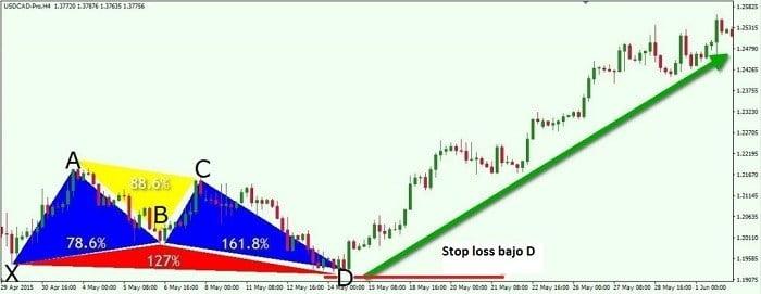 Stop loss colocado bajo el punto D del patrón Butterfly alcista