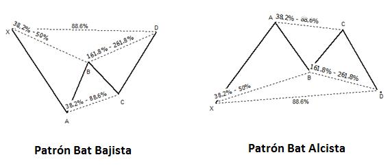 Versión alcista y versión bajista del patrón armónico Bat con las proporciones definidas entre sus componentes basadas en los números de Fibonacci