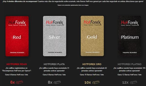Programa de lealtad de HotForex