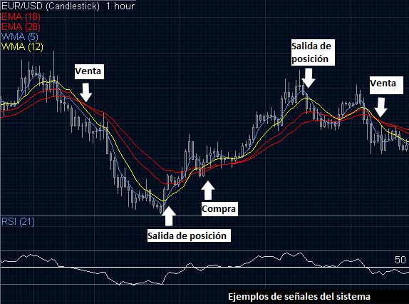 Gráfico H1 del par EUR/USD con señales del sistema