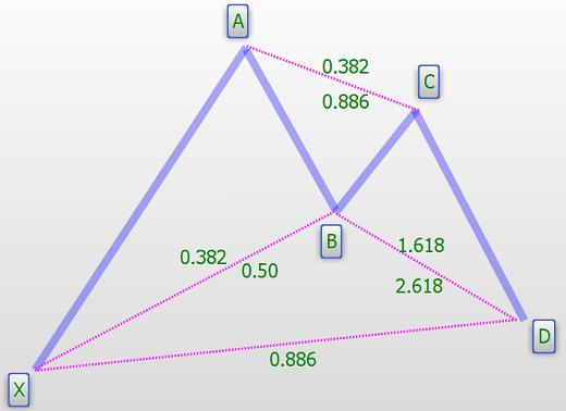 Patrón armónico Bat alcista perfecto con todos sus componentes y sus relaciones