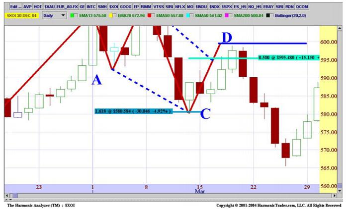 Zona Potencial de Inversión en el patrón 5-0 bajista anterior, indicada en el punto D (hacer clic en la imagen para agrandarla)