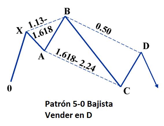 Patrón-5-0-Bajista