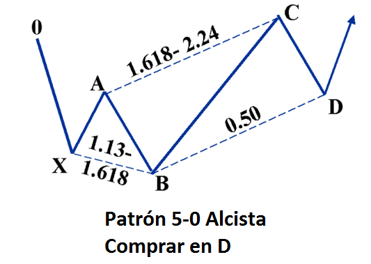 Patrón Armónico 5-0 alcista ideal con las relaciones entre sus componentes de precios