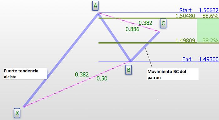 Figura 4: Movimiento alcista - componente BC del patrón