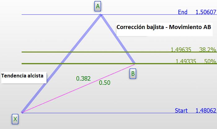 Figura 3: Corrección bajista - movimiento AB del patrón
