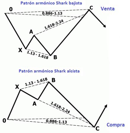 Imagen 2: Niveles para las operaciones de compra/venta con los patrones armónicos Shark