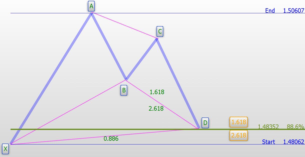 Figura 5: Patrón Bat alcista completado con el componente CD