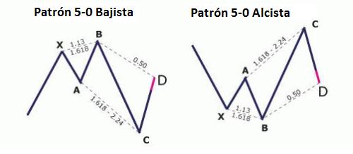 Imagen 3: Patrones armónicos 5-0 que derivan del patrón armónico Shark