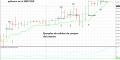 Sistema de trading de 3 barras para operar con opciones binarias High/Low