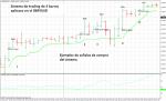 Sistema de trading de 3 barras