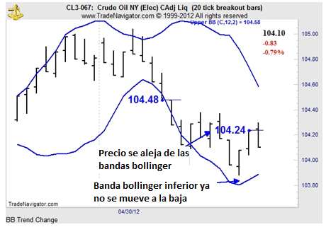 Bollinger bands bi-color