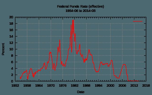Datos históricos de la tasa de fondos federales. Fuente: Wikipedia