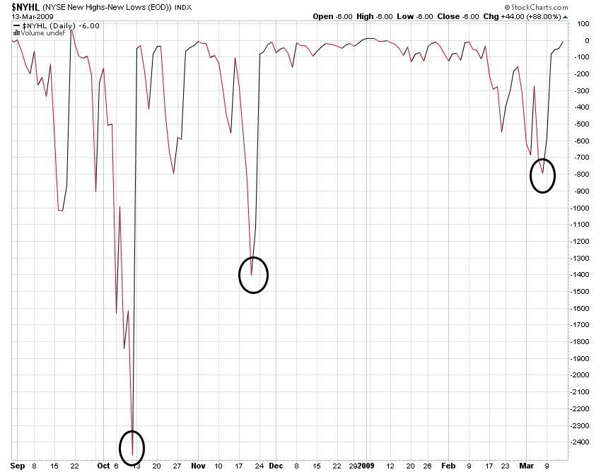 Indicador de sentimiento NYSE High/Low