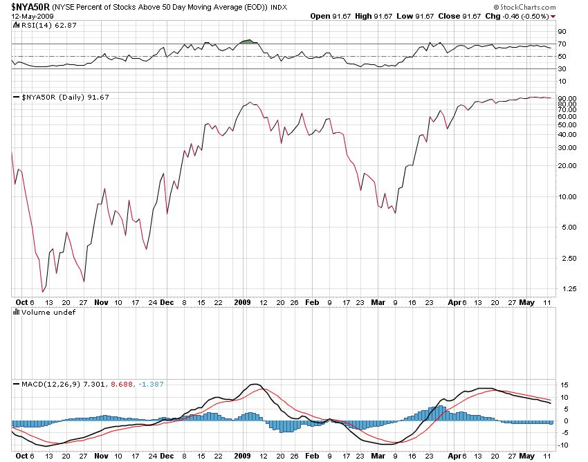 indicador-MA50-NYSE