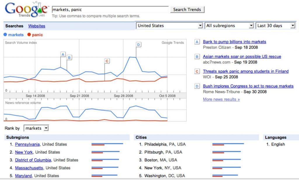 Mercado de valores y Google Trends