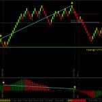 Estrategia de divergencias en gráficos Renko con el oscilador Awesome