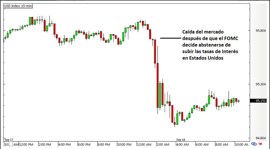 Gráfico del indice del Dólar después de un anuncio del FOMC