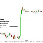 El FOMC y los mercados financieros