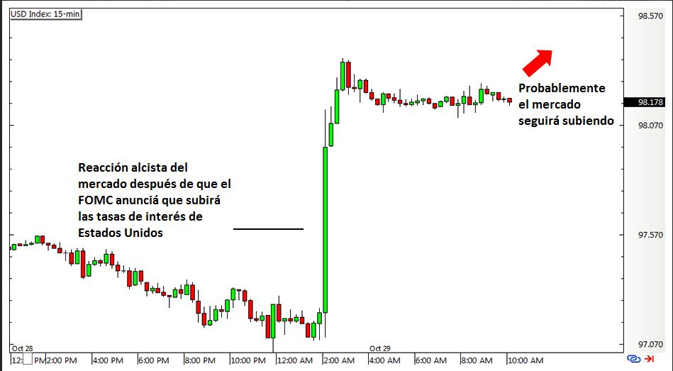 gráfico del Indice del Dólar después de anuncio del FOMC