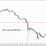 Flash Crash: ¿Que causó que el GBP cayera 6% en dos minutos?