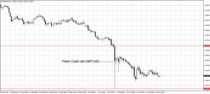 Flash crash en el GBP/USD del 7 de octubre. Imagen de la plataforma MT4 de Orbex