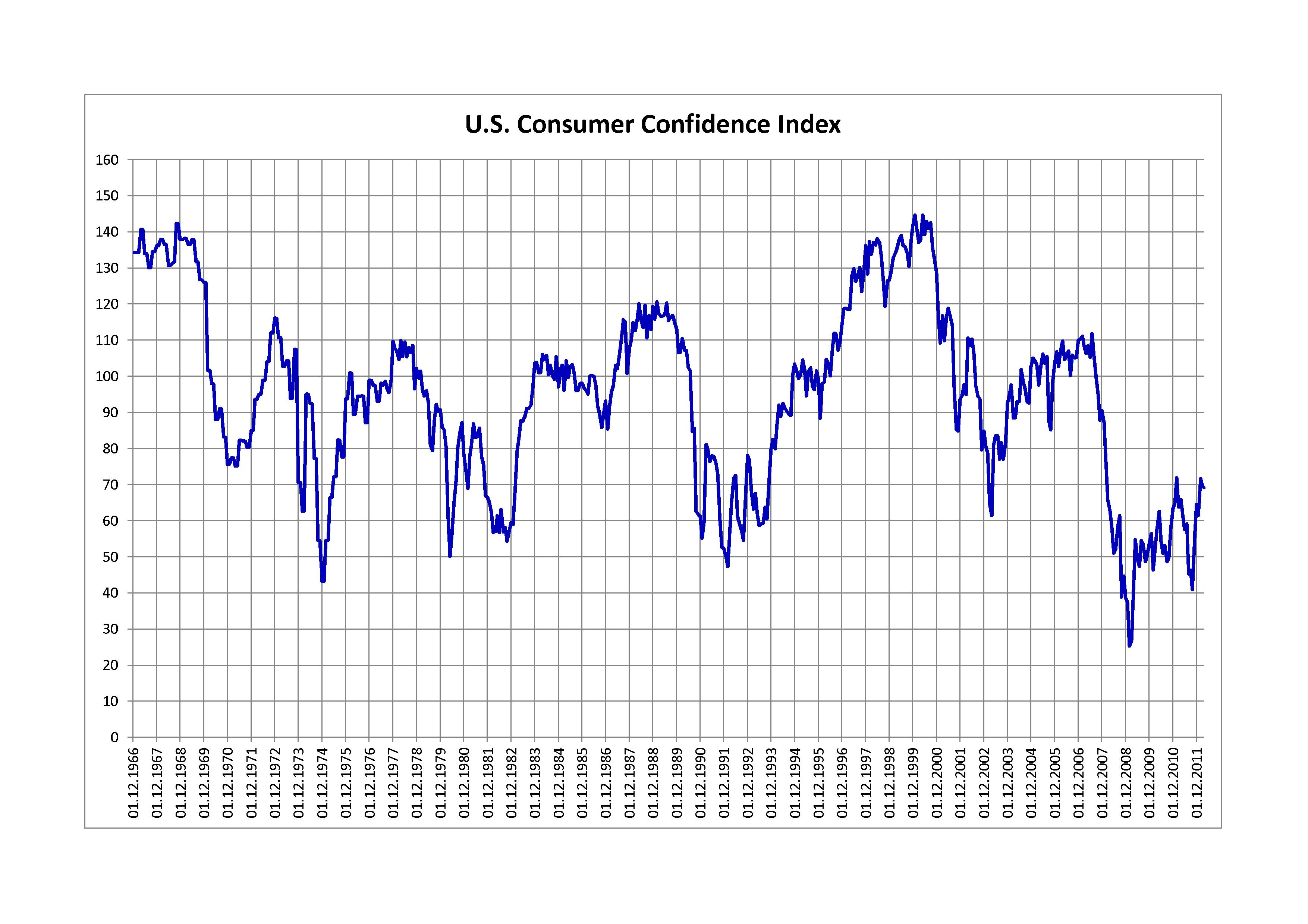 datos del índice de confianza del consumidor de EE.UU