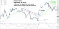 Estrategia de trading de rompimiento de tendencia para Forex Ali